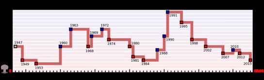 Doomsday_Clock_graph