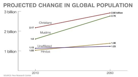 Religione, previsione di crescita o decrescita