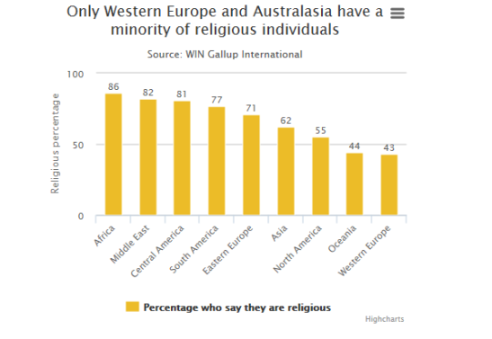 Survey, two thirds of people still claim to be religious.5