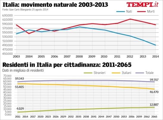 Morte demografica dell'Italia.