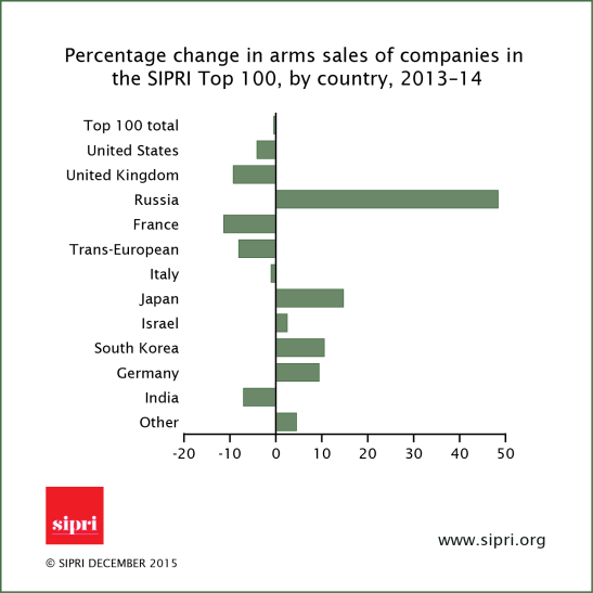 Arms sales 2