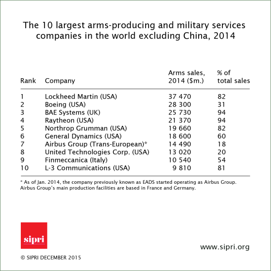 Arms sales 3