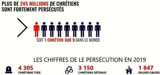mondo cristiani persecuzioni copy