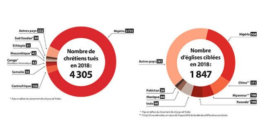 post_header_infographie-index-mondial-ed-persecution-des-chretiens
