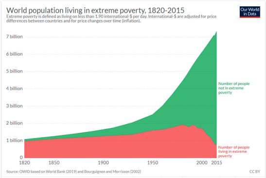 29_10_grafico_pobreza