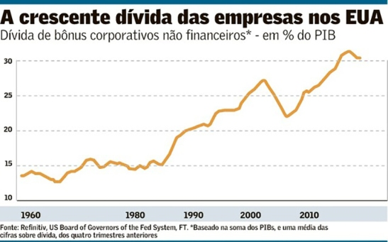 10_03_tabela_dividas_empresas_fonte_refinitiv_us_board_of_governors_of_the_fed_system