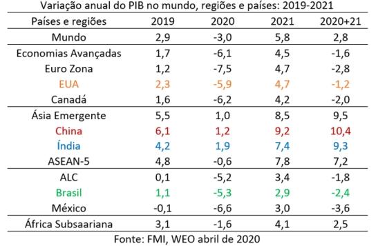 18-04-tabela-pib